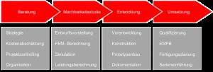 Entwicklungs_Steps